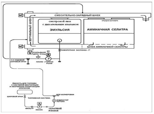 Управление и контроль за процессом изготовления и зарядки производится с...